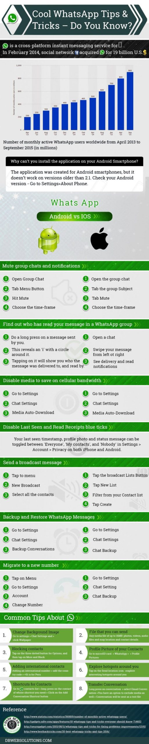 15 WhatsApp Tricks You May Not Know About